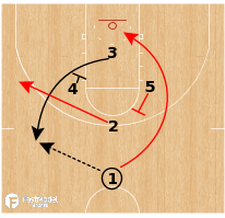 Basketball Play - Gonzaga Bulldogs - Diamond Ball Screen