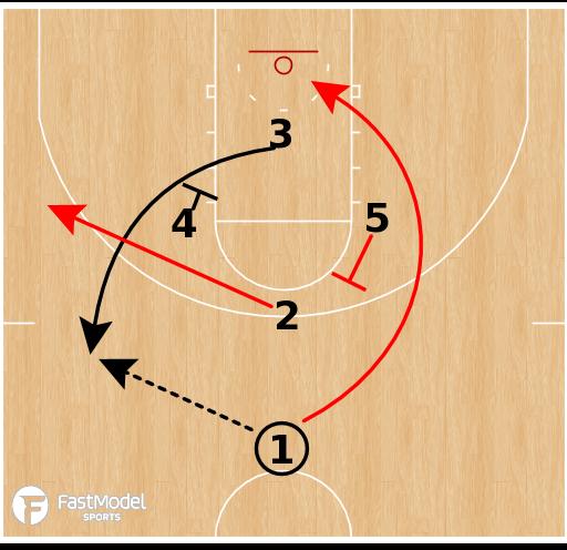 Basketball Play - Gonzaga Bulldogs - Diamond Ball Screen