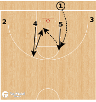 Basketball Play - Abilene Christian Wildcats - Box Backdoor BLOB