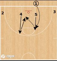 Basketball Play - Abilene Christian Wildcats - Box Backdoor BLOB