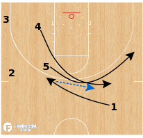 Basketball Play - UCLA Bruins - Box Double Ghost