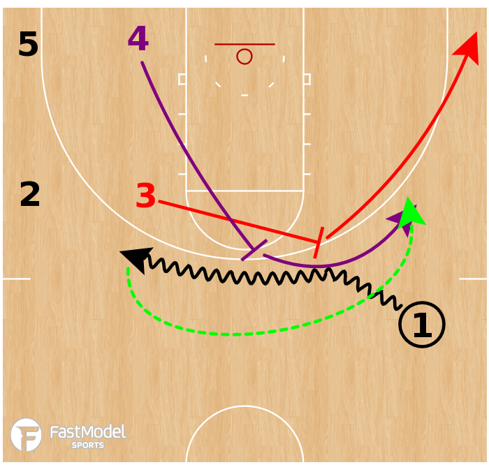 Basketball Play - UCLA Bruins - Double Ghost Screen