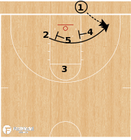 Basketball Play - UCLA Bruins - Cross Screen BLOB