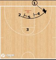Basketball Play - UCLA Bruins - Cross Screen BLOB
