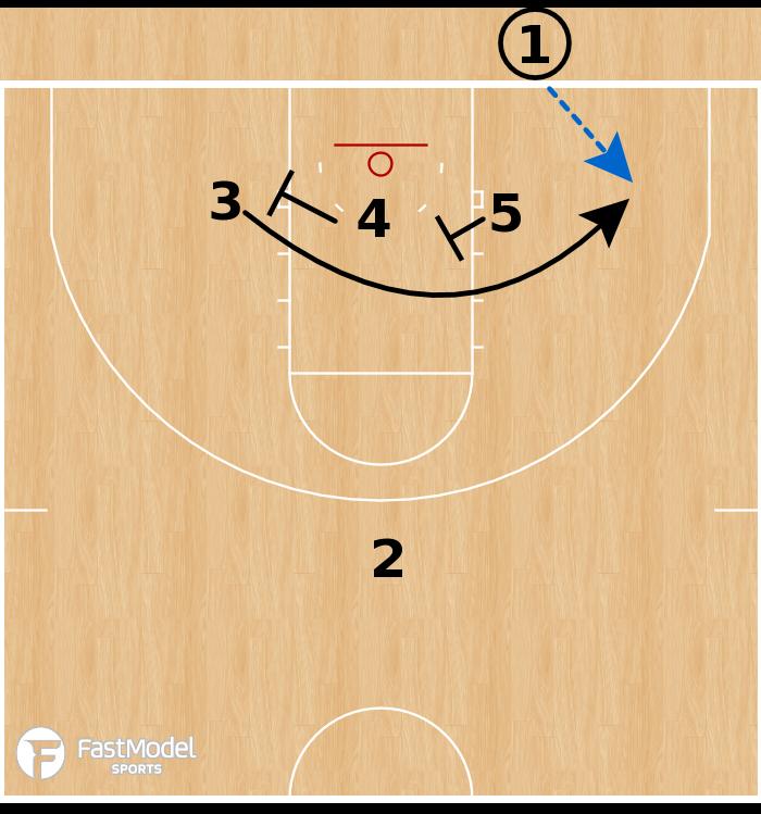Basketball Play - UCLA Bruins - Triangle Double BLOB