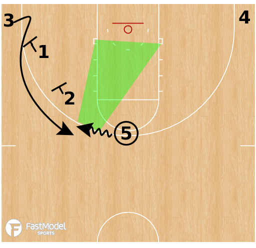 Basketball Play - Loyola Chicago Ramblers - 5 Out Fake DHO