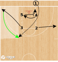Basketball Play - Iowa Hawkeyes WBB - Box BLOB