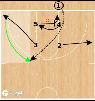 Basketball Play - Iowa Hawkeyes WBB - Box BLOB