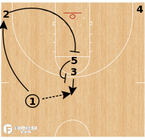 Basketball Play - Loyola Chicago Ramberls - Double High Stack