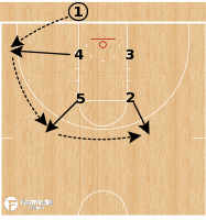 Basketball Play - Loyola Chicago Ramblers - Box BLOB