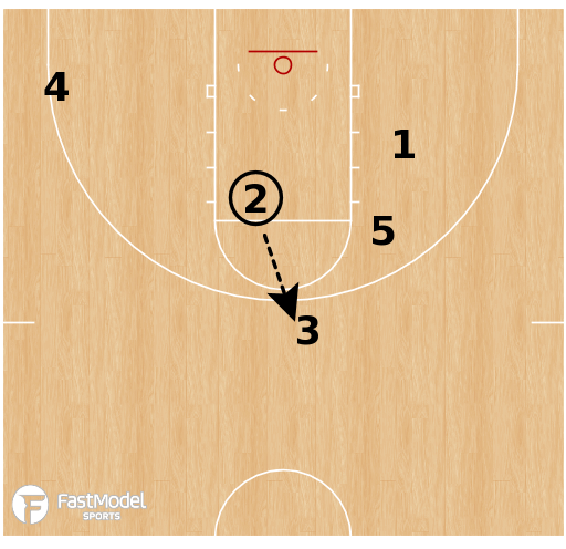 Basketball Play - Loyola Chicago Ramblers - Box BLOB