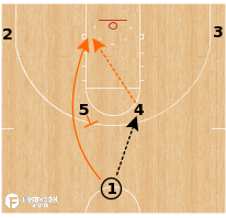 Basketball Play - Illinois Fighting Illini - Horns Rub