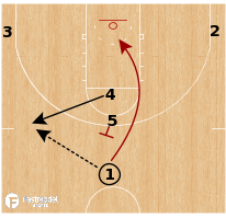 Basketball Play - Loyola Chicago Ramblers - Circle Action