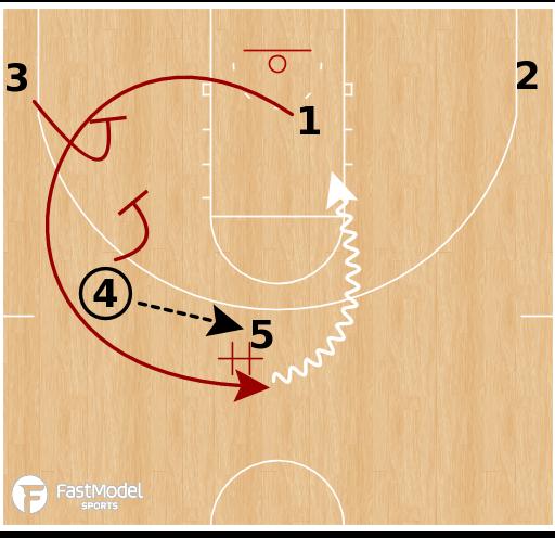 Basketball Play - Loyola Chicago Ramblers - Circle Action