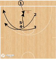 Basketball Play - Iowa Hawkeyes WBB - Double Cross Slip BLOB