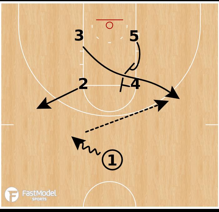 Basketball Play - Central Michigan Chippewas WBB - Box Elevator
