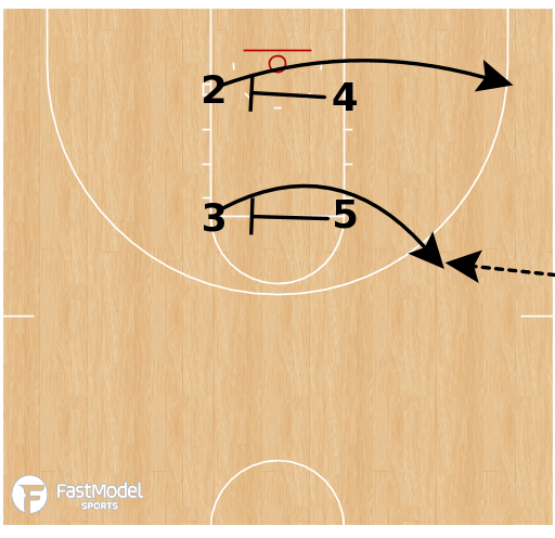 Basketball Play - Kentucky Wildcats WBB - Box Triple Stagger SLOB