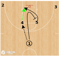 Basketball Play - NC State Wolfpack WBB - Horns Back Screen