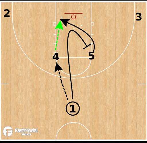 Basketball Play - NC State Wolfpack WBB - Horns Back Screen