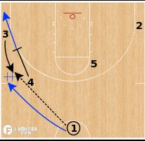 Basketball Play - Gonzaga Bulldogs - Side DHO Flare Lob SPNR