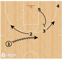 Basketball Play - Syracuse Orange - Ghost Screen Flare ISO