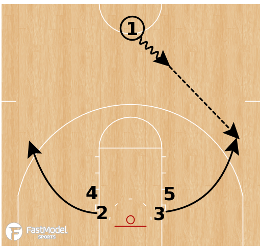 Basketball Play - Michigan Wolverines - Stack High Low