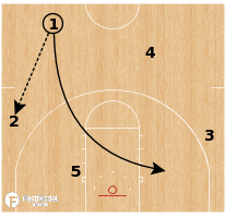 Basketball Play - Michigan Wolverines - Motion Weak