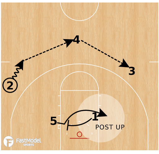 Basketball Play - Michigan Wolverines - Motion Weak