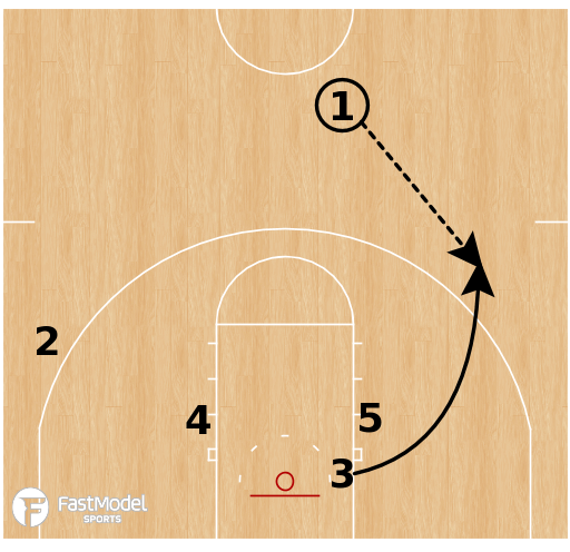 Basketball Play - Loyola Chicago Ramblers - Stack Empty P/R