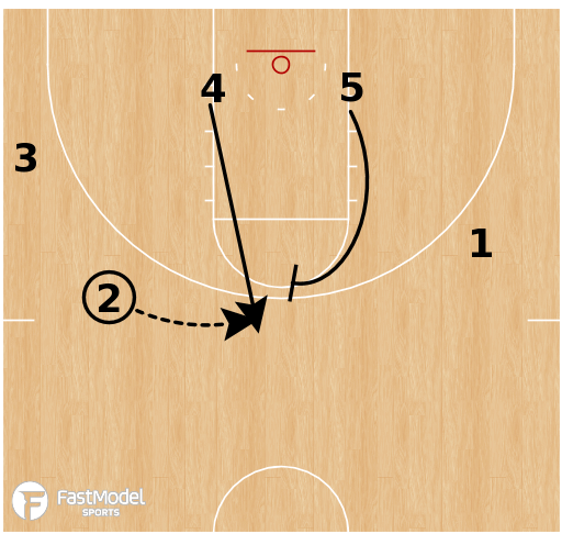 Basketball Play - Rutgers Scarlet Knights - DHO into 4/5 Ball Screen