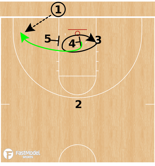 Basketball Play - Rutgers Scarlet Knights - 3 Low BLOB