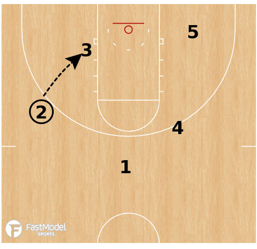 Basketball Play - Rutgers Scarlet Knights - Floppy Post Iso