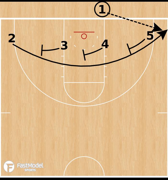 Basketball Play - Oregon State Beavers - 1-4 Low BLOB