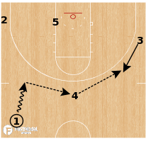 Basketball Play - USC Trojans - Reverse Stagger