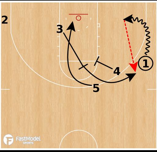 Basketball Play - USC Trojans - Flash PNR STS