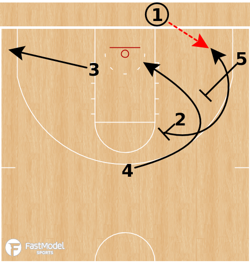Basketball Play - Ohio Bobcats - STS Stagger Split BLOB