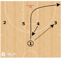 Basketball Play - Gonzaga Bulldogs - 1-4 Post Iso