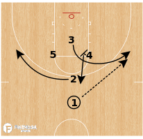 Basketball Play - Oklahoma Sooners - Diamond Iso