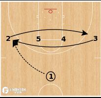 Basketball Play - Gonzaga Bulldogs - 1-4 Ghost Screen