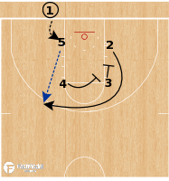 Basketball Play - Gonzaga Bulldogs - Box Stagger BLOB