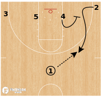 Basketball Play - Gonzaga Bulldogs WBB - 1-4 Low Quick Hitter