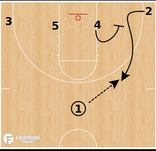 Basketball Play - Gonzaga Bulldogs WBB - 1-4 Low Quick Hitter