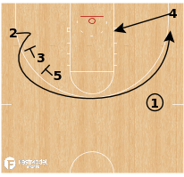 Basketball Play - Abilene Christian Wildcats - Stagger Post Iso