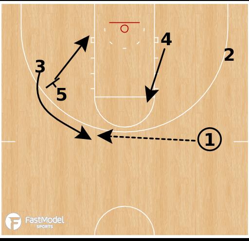 Basketball Play - Abilene Christian Wildcats - Stagger Post Iso