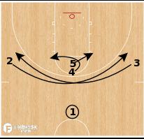 Basketball Play - Creighton Bluejays - 1-4 P&R