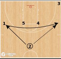 Basketball Play - Ohio Bobcats - Horns Double Ball Screen
