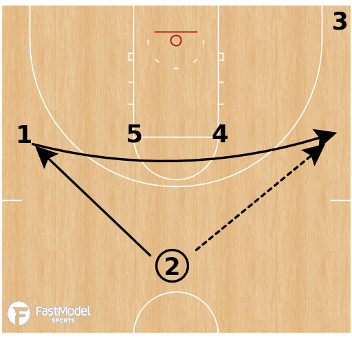 Basketball Play - Ohio Bobcats - Horns Double Ball Screen