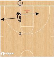 Basketball Play - Creighton Bluejays - Line Lob BLOB