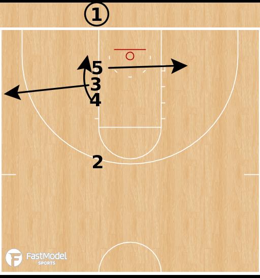Basketball Play - Creighton Bluejays - Line Lob BLOB