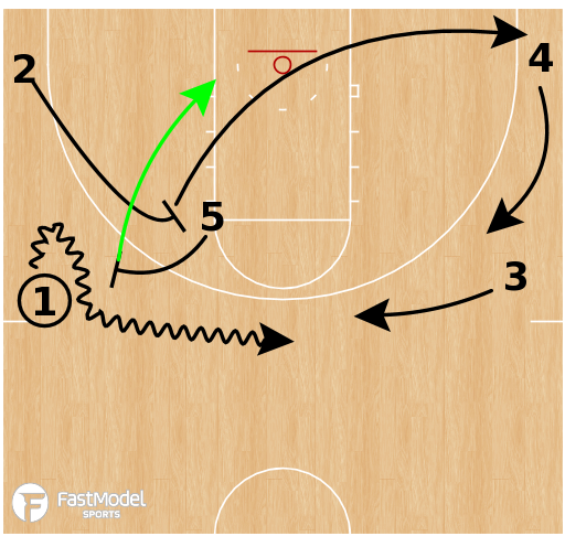 Basketball Play - Michigan Wolverines - 4 Out Post Iso